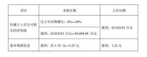 大亚圣象预计2018净利最高可达8长葛.57亿    同比增长30%长葛